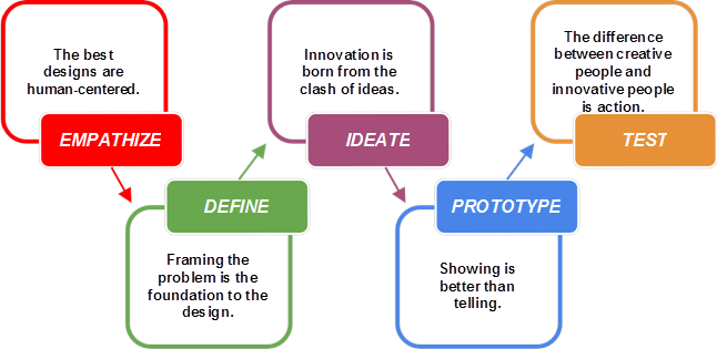 Using Design Thinking In Higher Education Design Thinking Education Instructional Design Learning Technology