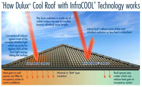 Cool Roof Residential Solutions Cool Colours Cool Roof Roof Paint Roof