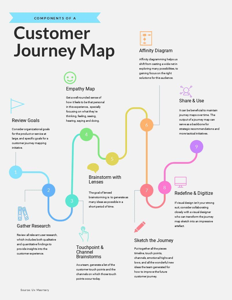 500 free infographic design templates visme customer journey mapping template
