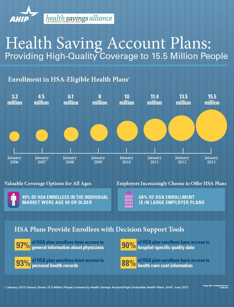 Infographic Health Savings Account Enrollment Reaches 15 5