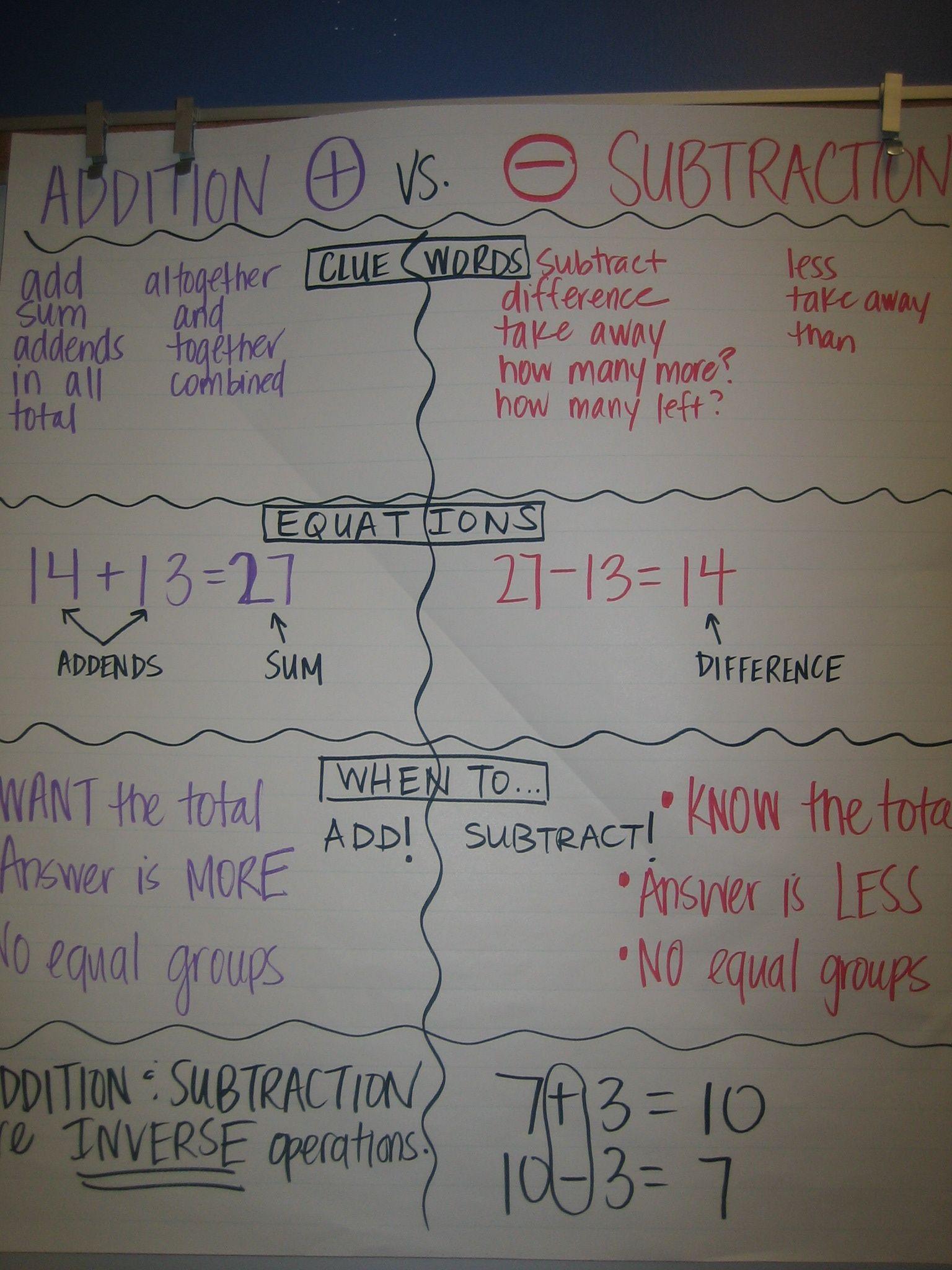 Addition Vs Subtraction
