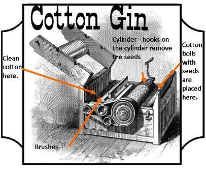 Cotton Gin I Have A Project On This Next Week Any Ideas With Images Cotton Gin Eli Whitney Cotton Gin Clip Art