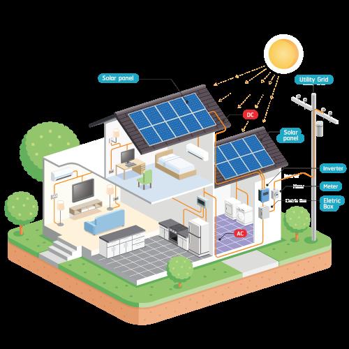Affordable Solar Hawaii Solar Cell Solar Panels Solar Panel System
