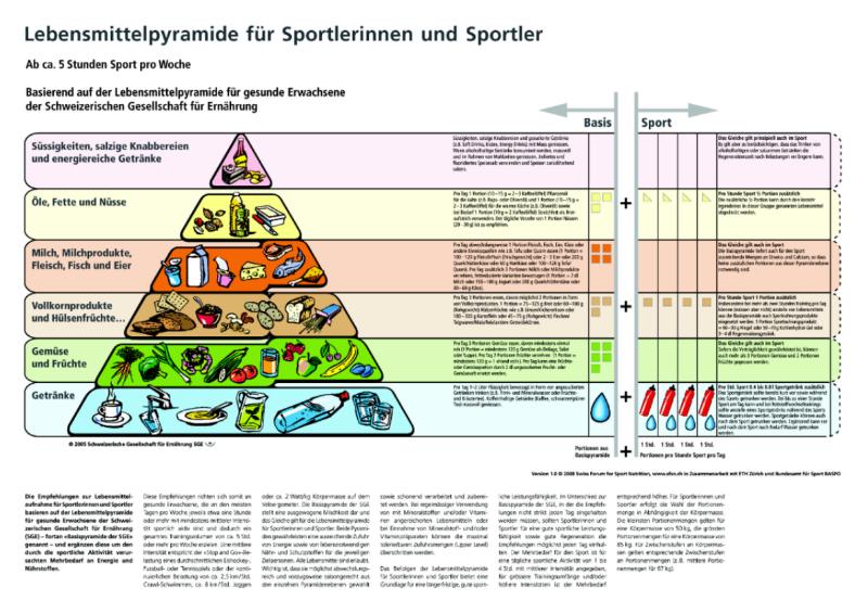 Natur - Mensch - Gesellschaft / WAH | Ernährung - Hauswirtschaft ...