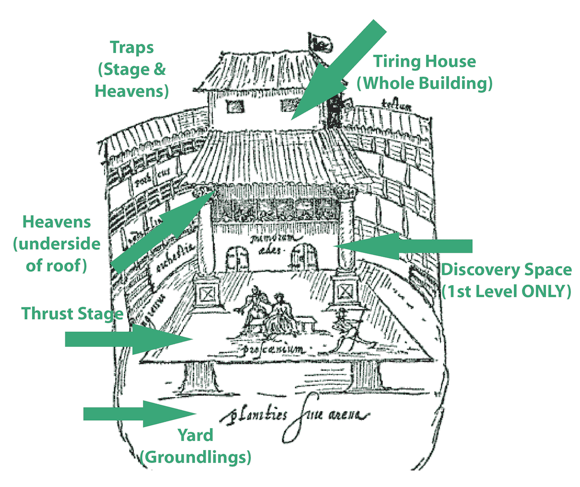 This Is How The Globe Theatre Was Arranged The Tiring House Was A