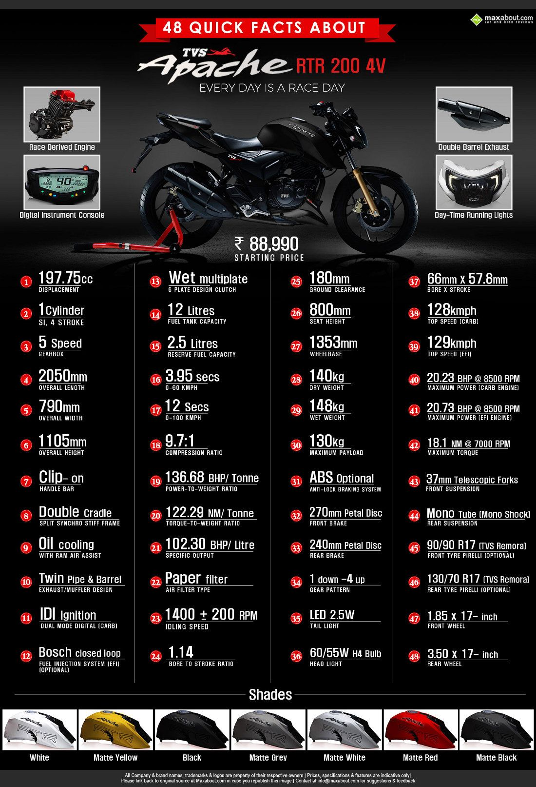 48 Quick Facts about TVS Apache RTR 200 4V | Maxabout Autos