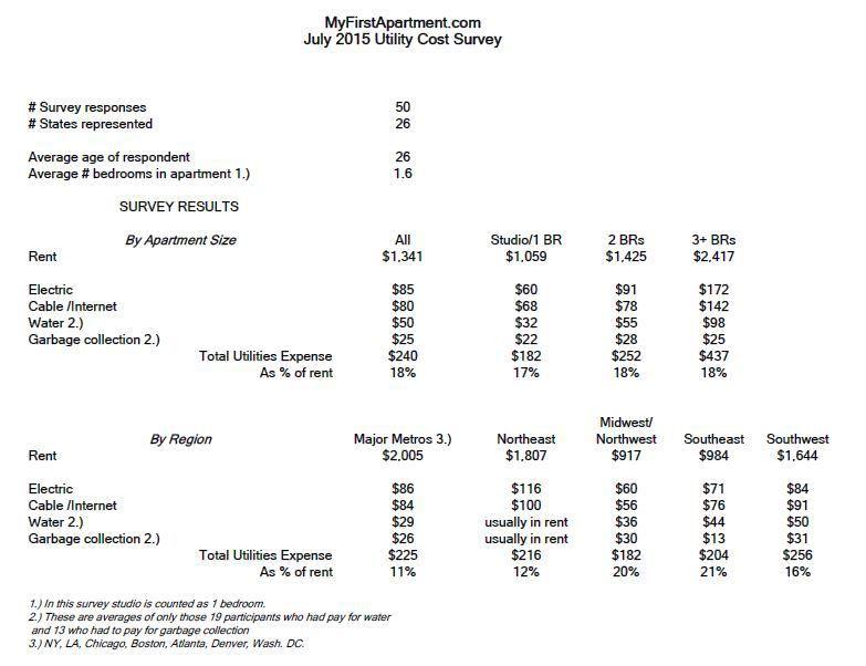 Average Utility Bills My First Apartment Survey Results My First Apartment My First Apartment First Apartment 1 Bedroom Apartment