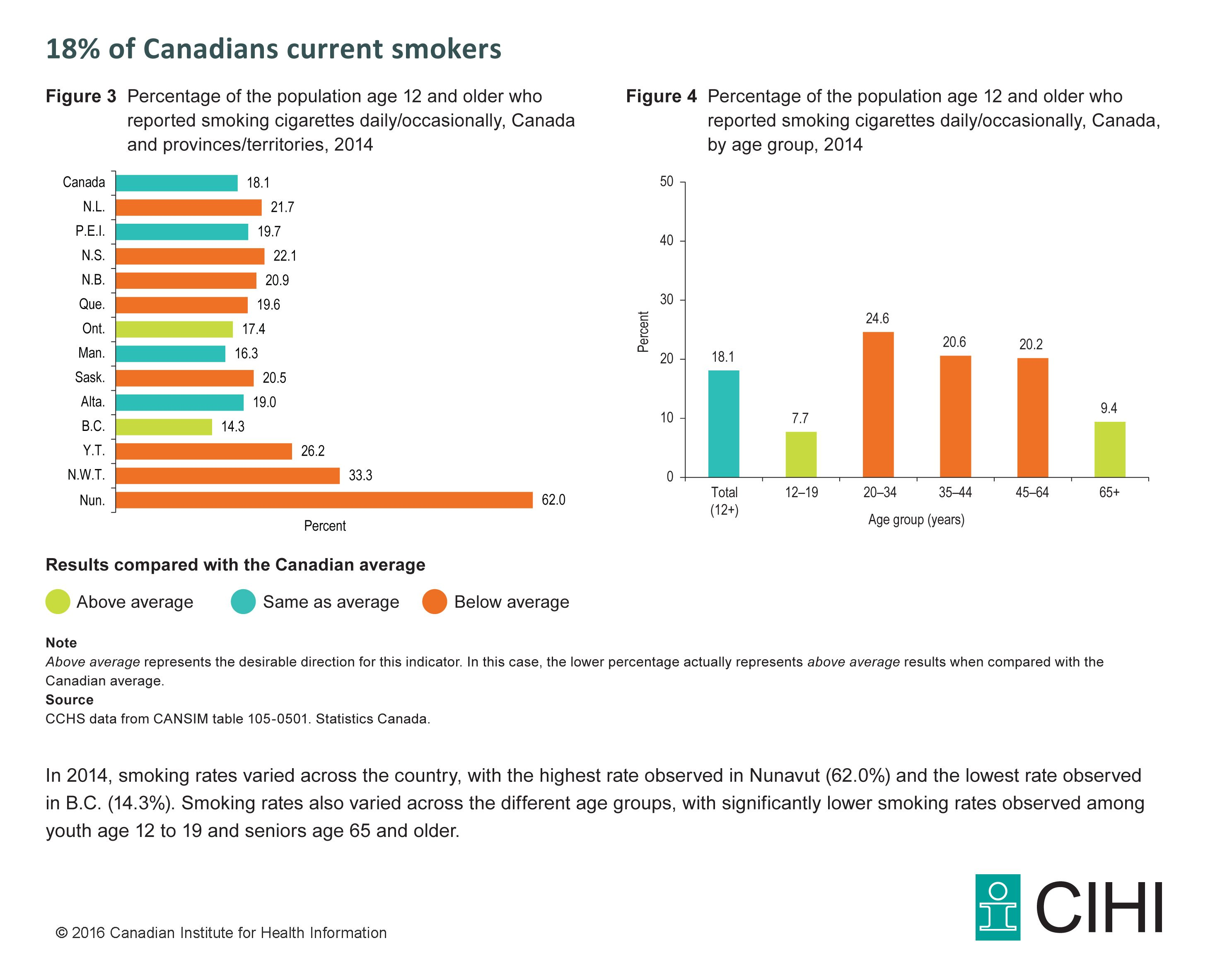 Figure 3: Percentage of the population age 12 and older who reported smoking cigarettes daily/occasionally, Canada and provinces/territories, 2014  Figure 4: Percentage of the population age 12 and older who reported smoking cigarettes daily/occasionally, Canada, by age group, 2014