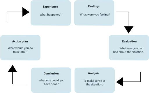 Gibbu0027s reflective cycle Critical evaluation and analysis - critical analysis
