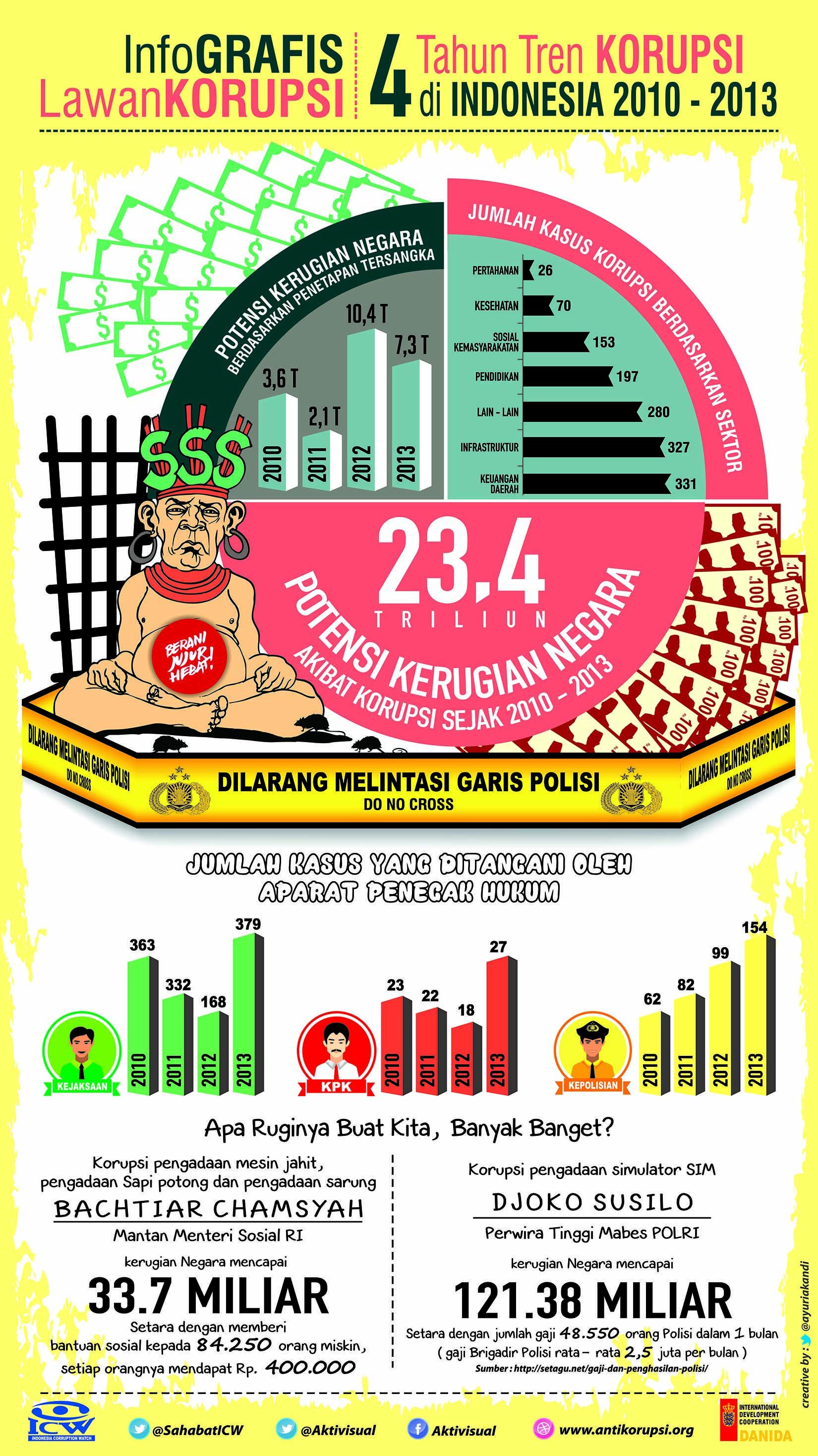 GrafisLawanKorupsi Infografis Potensi Kerugian Negara