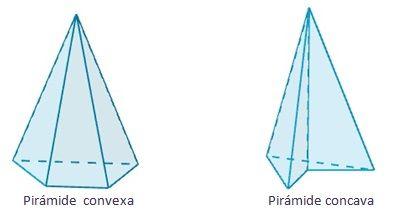 Dibujo De Los Tipos De Pirámide Según Si Son Convexas O Cóncavas Piramide Triangular Pirámide Poliedros
