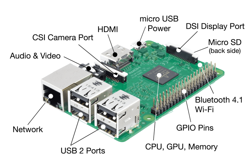 Pin On Raspberry Project Iot Devices