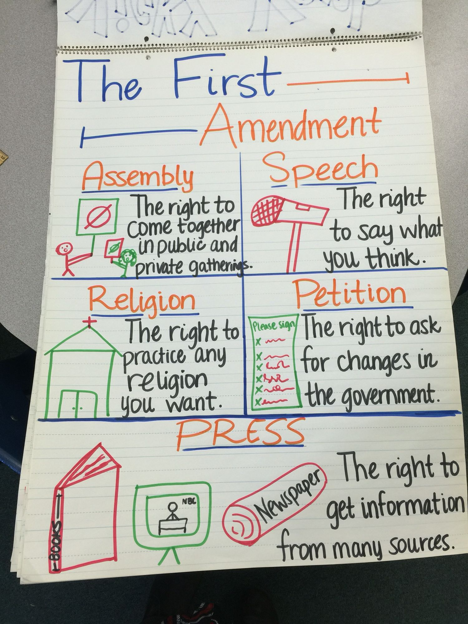 Anchor Chart Covering The Five Rights Of The First Amendment