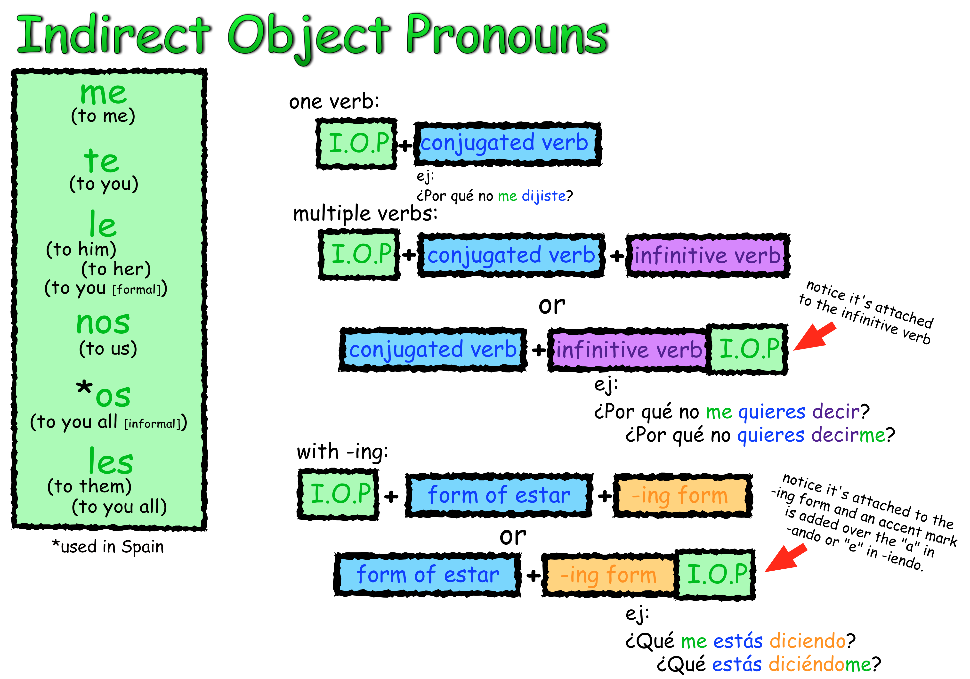 Indirect Object Pronouns Chart