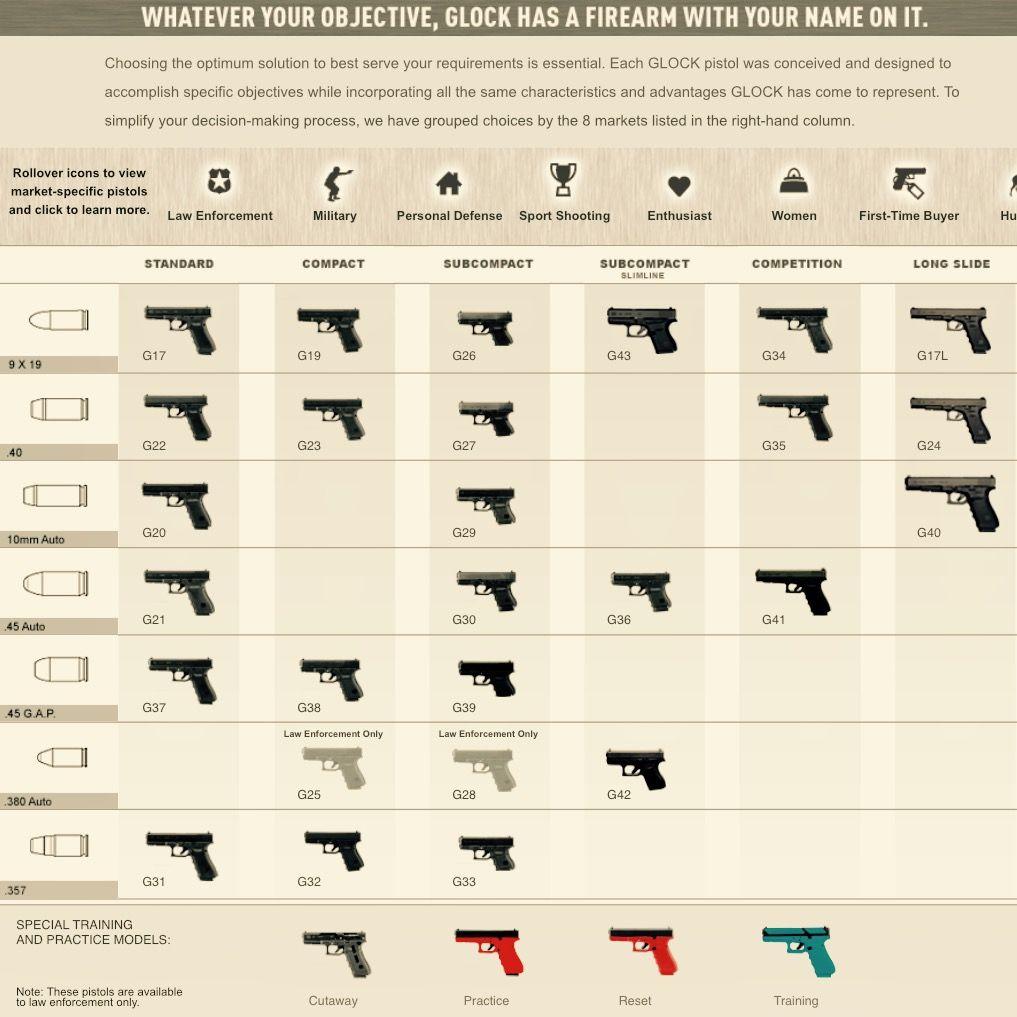 Glock description chart guns ammo glock models hand guns