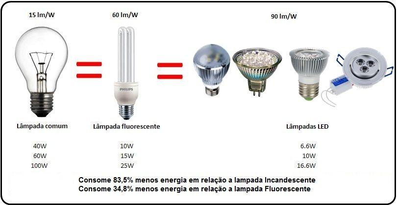 equivalencia de lampadas de led Pesquisa Google