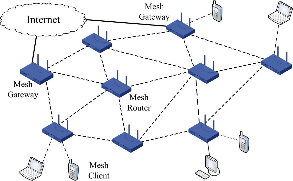 wireless mesh network wmn global demand analysis key driven factors market scenario top manufacturers analysis opportunity outlook 2025 [ 1200 x 745 Pixel ]