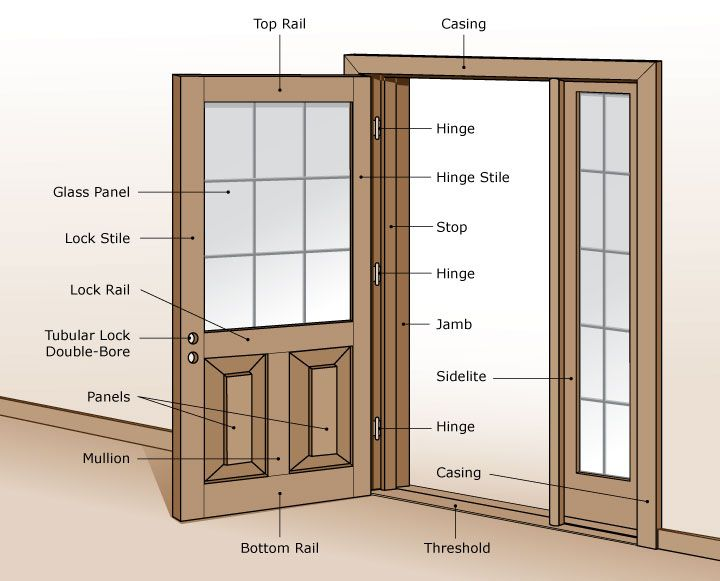 glenview doors, inc  | excellent labeled diagram/drawing of a door and  parts