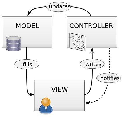 What Makes a Good Programmer? 10 Basic Programming Principles programming principle mvc pattern