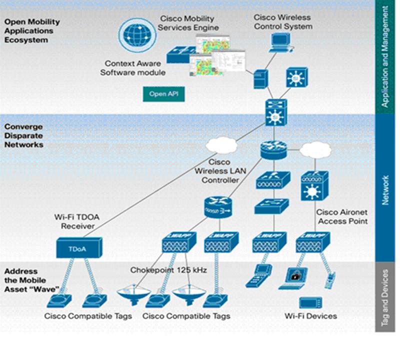 Ciso Diagram Software Architecture Diagram Diagram Architecture Software