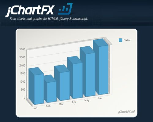 Jchartfx professional charts and graphs with visualization jquery useful javascript tools and jquery plugins ccuart Gallery