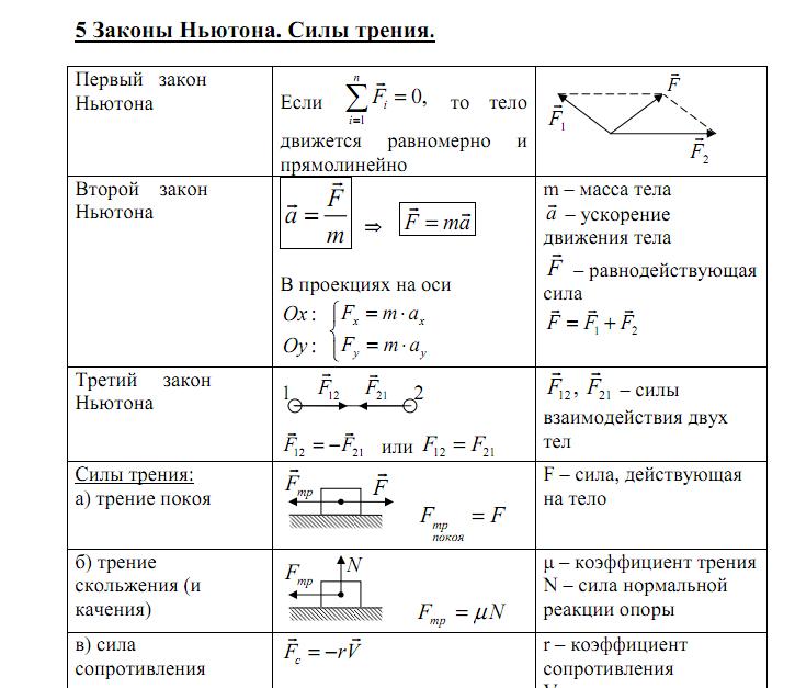 Учебник 10 класса по физике формулы
