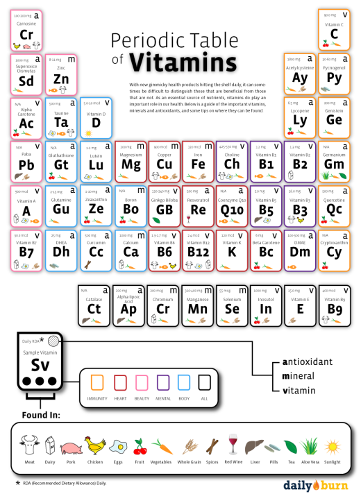 Periodic table of vitamins periodic table and vitamins periodic table of vitamins urtaz Images
