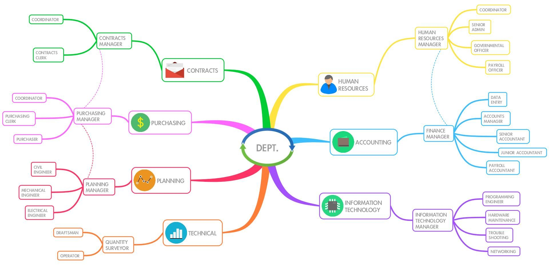 Mind Maps are a great tool for visualizing the structure of a ...