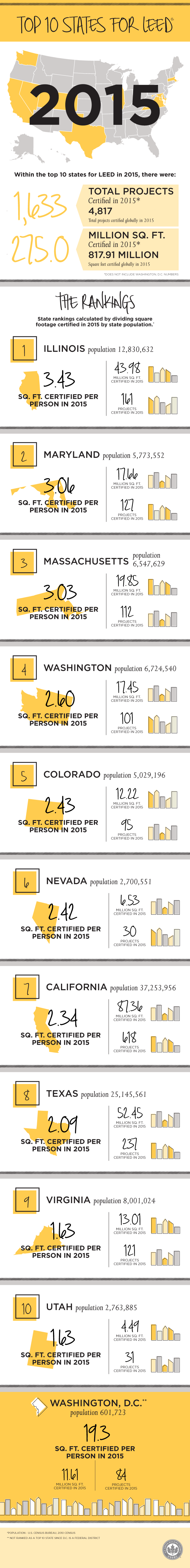 Worth Checking Out Infographic Top 10 States For Leed In 2015 On