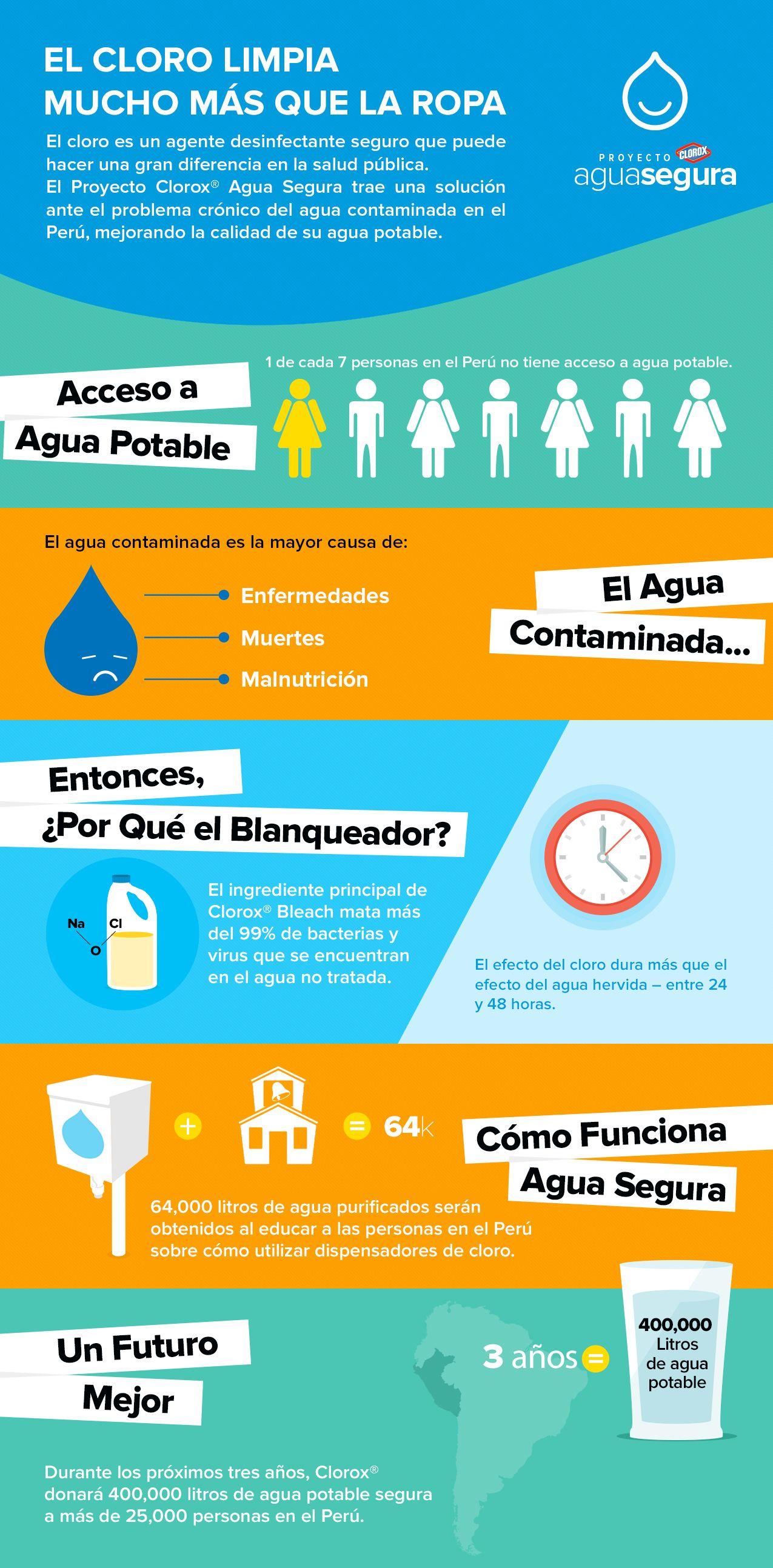agua segura infografía - Buscar con Google