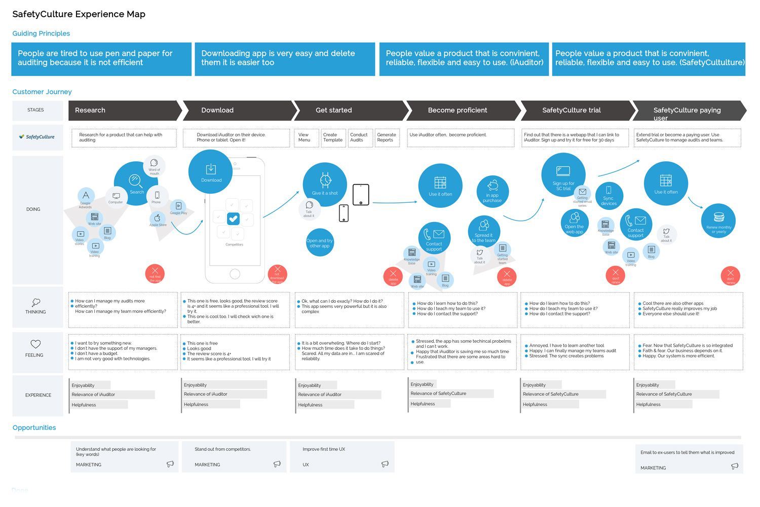 SafetyCulture Experience Map / Sara Michelazzo Customer