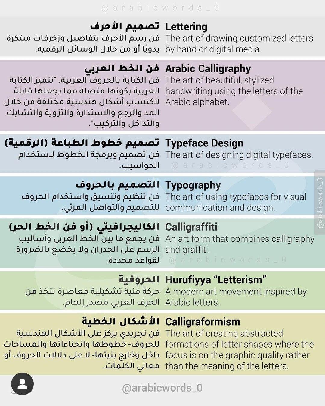 الخط والرسم العربي Arabicwords 0 Lettering Digital Media Stylized