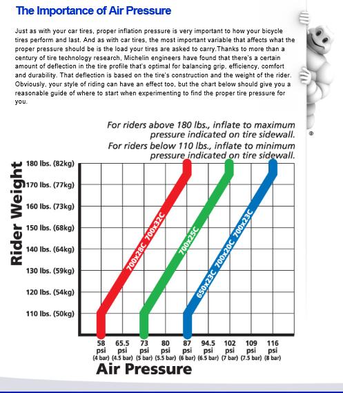 Air Pressure For Mountain Bike Tires