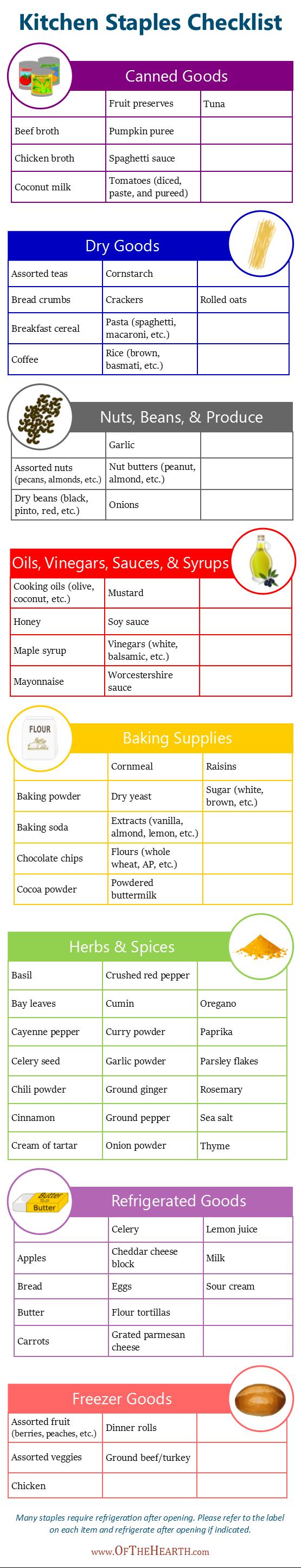 Printable Kitchen Staples Checklist Kitchen Pantry