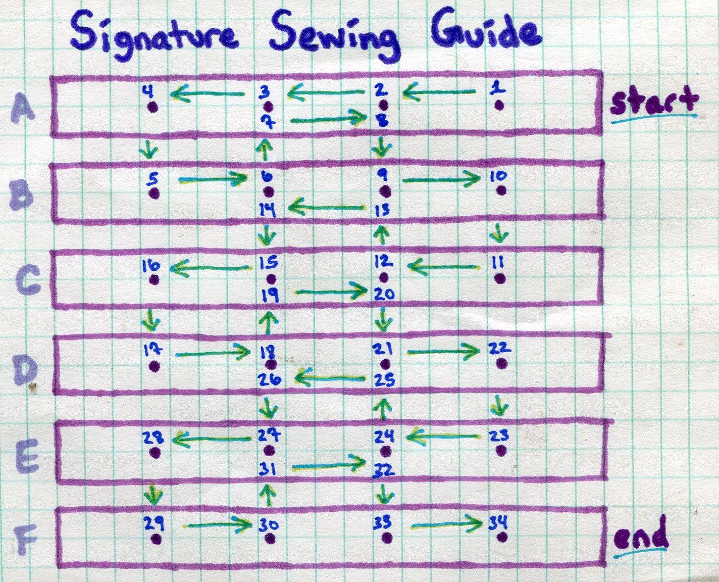 Sewing Pattern Book Binding Bookbinding Tutorial Bookbinding Diy Journal