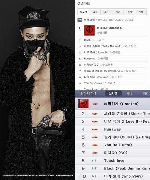 NEWS G-Dragonu0027s New Song  - music chart