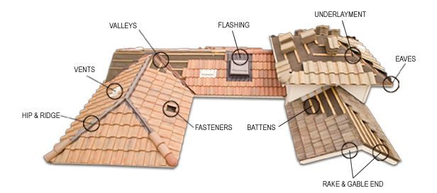Flat Tile Roof Hip Google Search Monier Roof Tiles