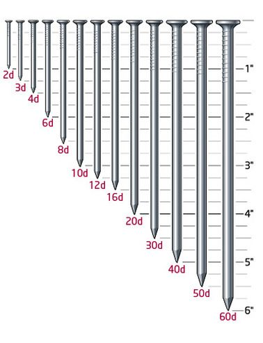 lumber dimensions Nail Size Reference Chart (not to scale