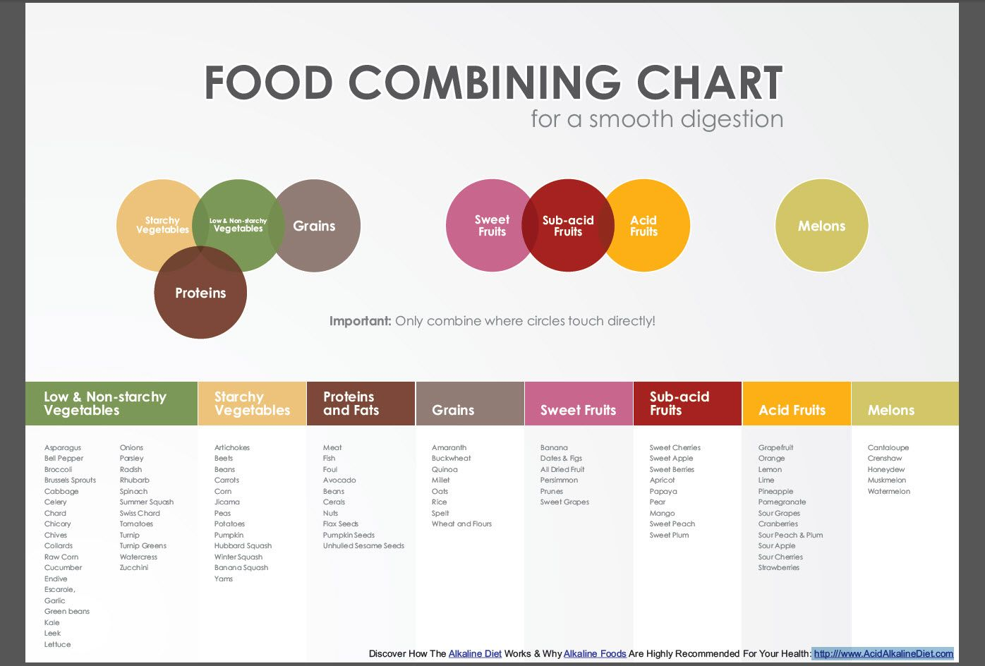 This is a food combining chart essentially it s showing you how