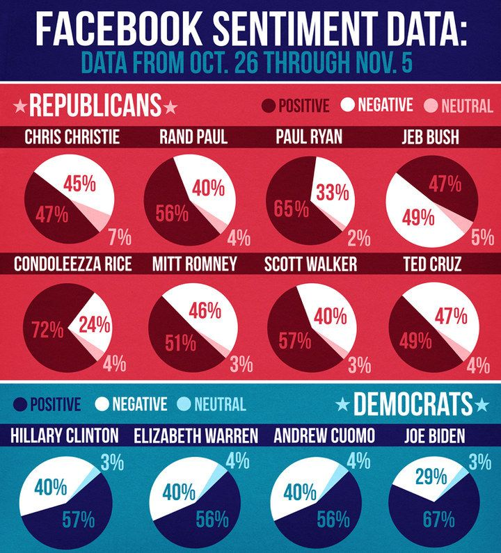 The Facebook Election Presidential Election - Blended map of the us election