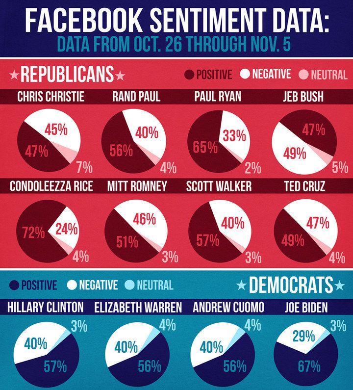 The Facebook Election Presidential Election - Google us election 2016 interactive map