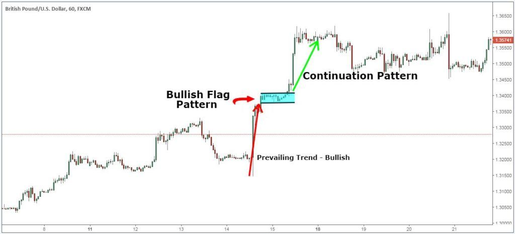 Forex Education Chart 9 Chart Forex Trading Strategies