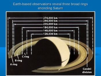 The Rings Of Saturn Presentation Rings Of Saturn High School