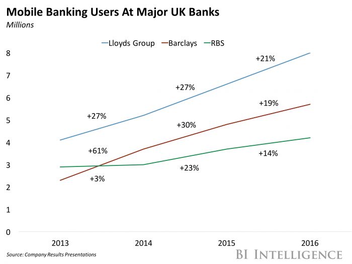 Mobile Banking Is On The Rise In The Uk Lloyds Banking Group
