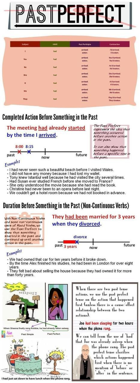 Infographic: Past perfect tense | Teach them English | English Help page | Scoop.it