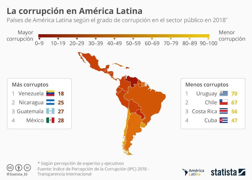 El Panorama De La Corrupción En América Latina América Latina Latinas Informe Anual