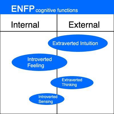 Extraverted intuition dating