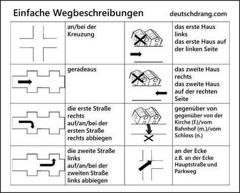 Image result for wegbeschreibung arbeitsblatt | Niemiecki ...