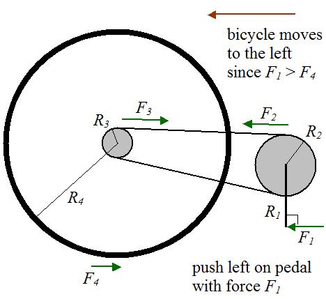 Bicycle Physics Physics And Mathematics Physics Physics Problems