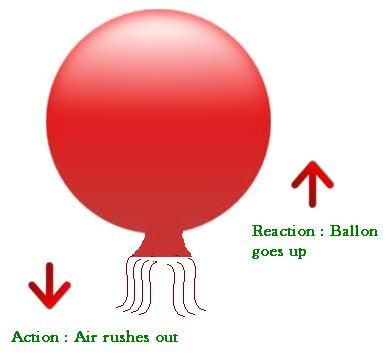 Newtons Third Law Example Newtons Third Law Of Motion Newtons Third Law Newtons Laws